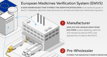 How does the Falsified Medicines Directive (FMD) EU directive supply chain work ?