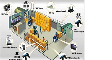 Use of RFID Technologies in Warehouse and Supply Chain management to customers at point of sale for just-in-time delivery.