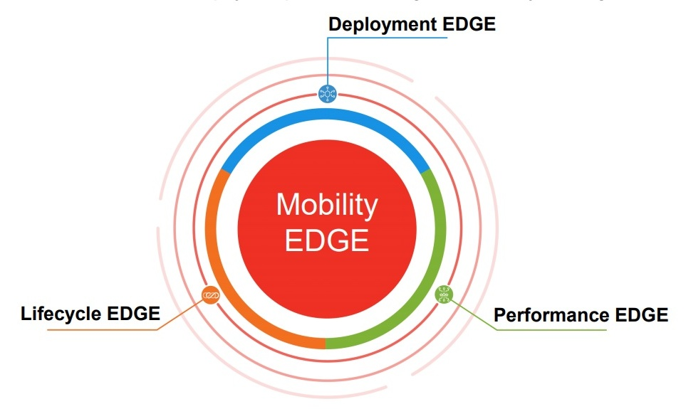Honeywell Mobility Edge