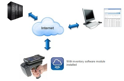 RFID Inventory Web-Based Cloud Tracking Solution